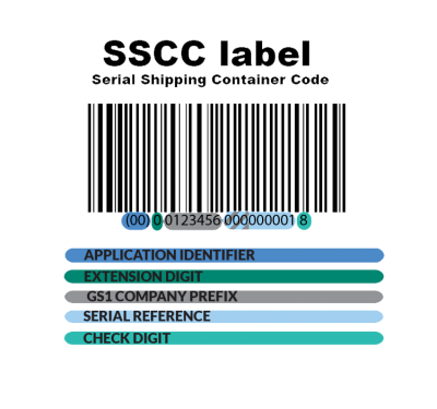 SSCC-Label barcode